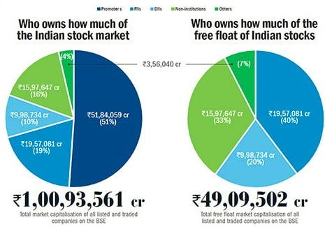 How much do FIIs,Domestic MFs invest in Indian Stock Market