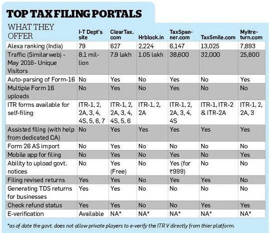Comparison of income tax filing websites