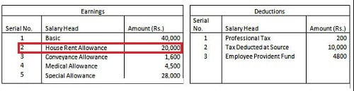 Salary Slip with HRA and Basic Salary HRA Exemption Calculator