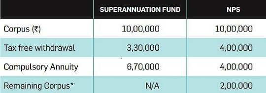 why shift to nps and not superannuation