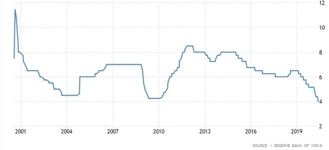 RBI repo rate changes over time, Fixed Deposit Interest Rates