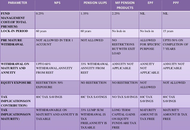 Compare NPS with EPF PPF Pension