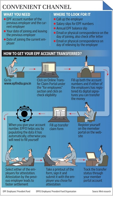 How to transfer EPF account from old employer to new employer online