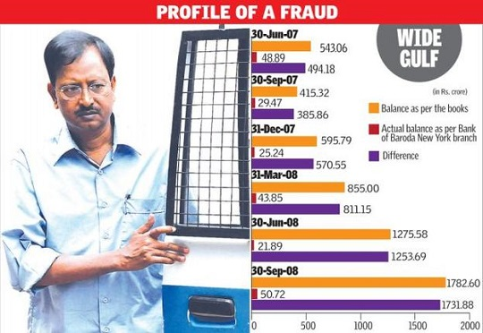 satyam scandal summary 3 orporate ailures m bhasin, author of corporate accounting scandal at satyam: a case study of india's enron, stated that audits would only detect approximately.