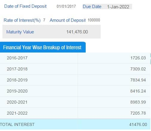Interest on Tax Saving Fixed Deposit in various financial years