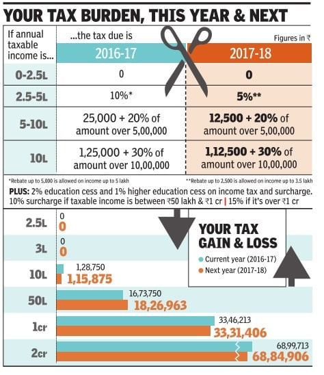 Comparison of Income Tax Calculation in FY 2016-17 and FY 2017-18, Income Tax Slabs