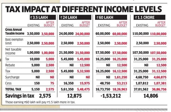 Comparison of Calculation of Income Tax for FY 2016-17 and FY 2017-18, Income Tax for FY 2017-18 AY 2018-19
