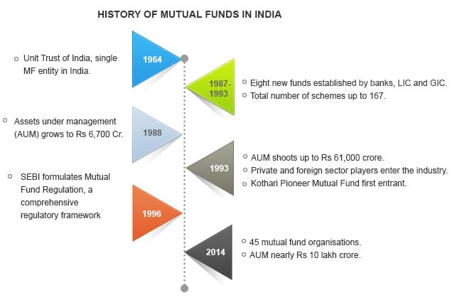 History of Mutual Funds in India
