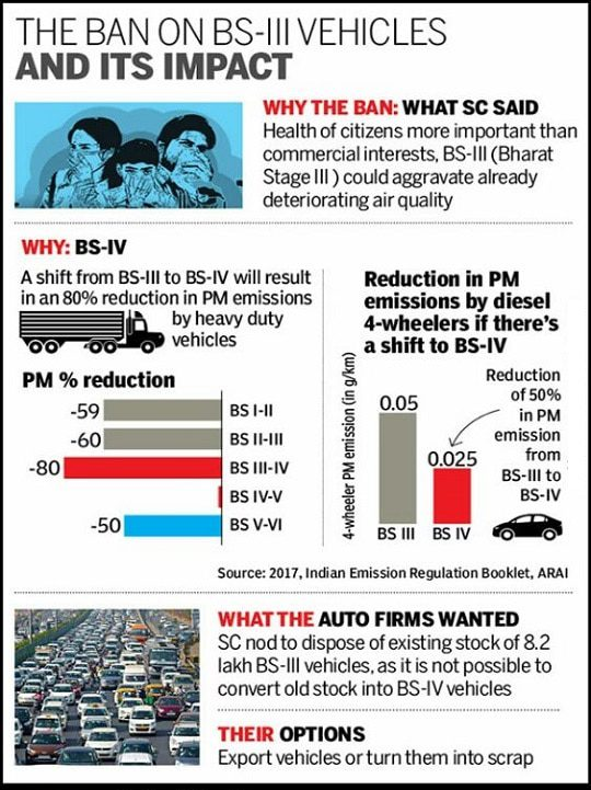 Bharat Stage Emission norms, BS III Ban, BSIV and BS VI Norm