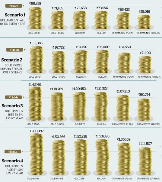 Gold returns in Different scenarios in Gold Funds, Sovereign Gold Bonds, Jewellery