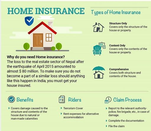 what is a home insurance