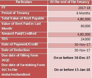File Form 26QC once when paying rent above 50000 and vacated in FY