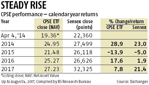 What Is Bharat 22 Etf Should One Invest In Bharat 22 Etf