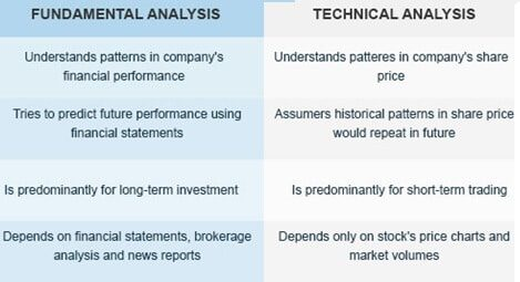 Comparison of Technical Analysis with Fundamental Analysis