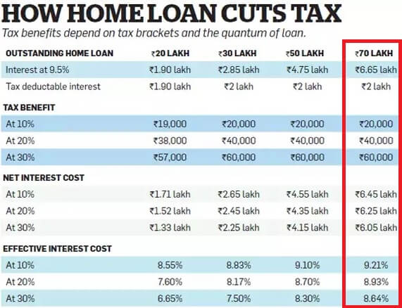 Home Loan Comes Under Which Section