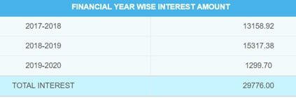 Fixed Deposit over Multiple Financial Years