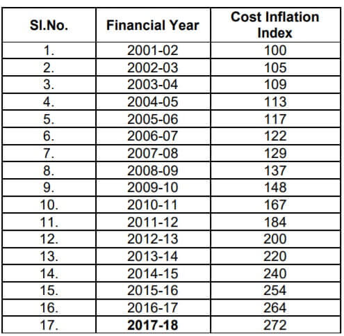 Indexation for calculating Long Term Capital Gains