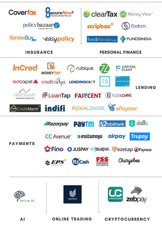 FinTech and The Rise of FinTech in India