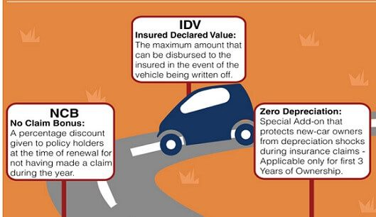 Car Insurance Terms Idv Ncb Zero Depreciation
