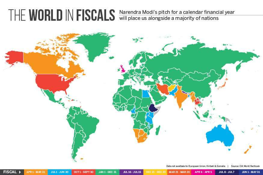 Financial Years in different countries of the world