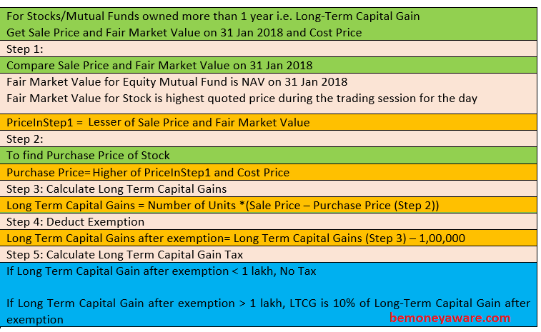 Calculate Long term capital gains of  stocks due to Grandfathering