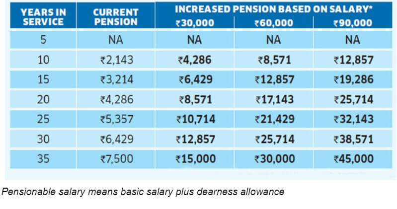 EPS Pension Increase Supreme Court