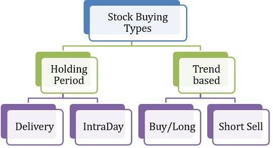 Stock Buying Delivery IntraDay