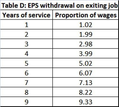 eps withdrawal is based on table D