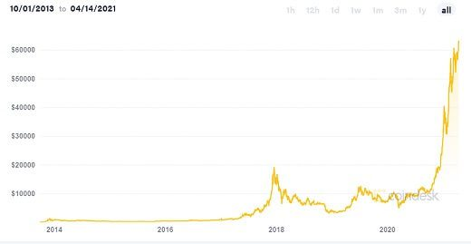 Price of BitCoin is zooming