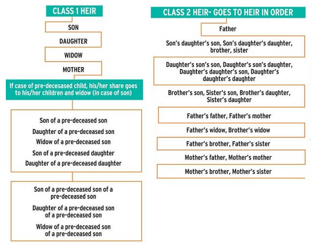 Class 1 , Class 2 Heirs in Hindus