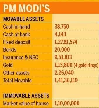 PM Modi Movable and Non Movable Assets