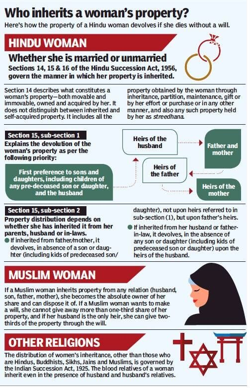 Who inherits a woman's property