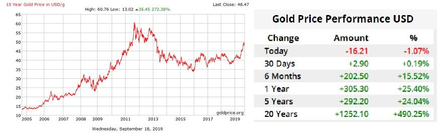 How Gold Prices Are Changing In The Us