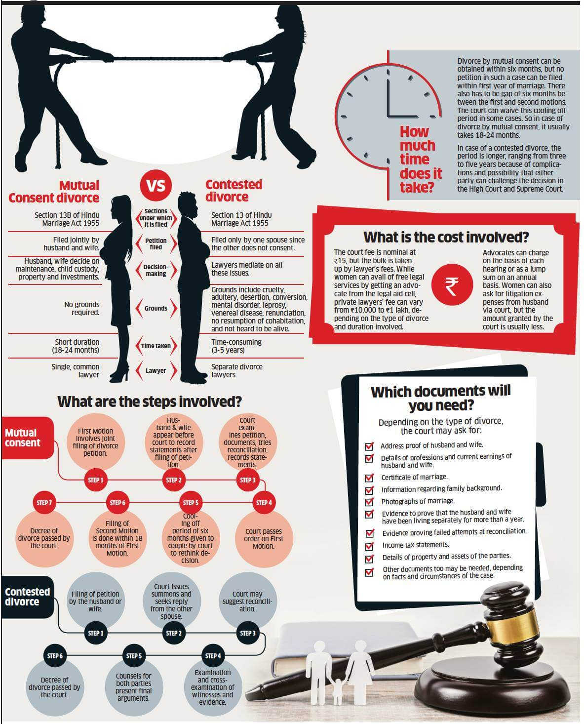 Overview of Divorce in India Mutual and Contested
