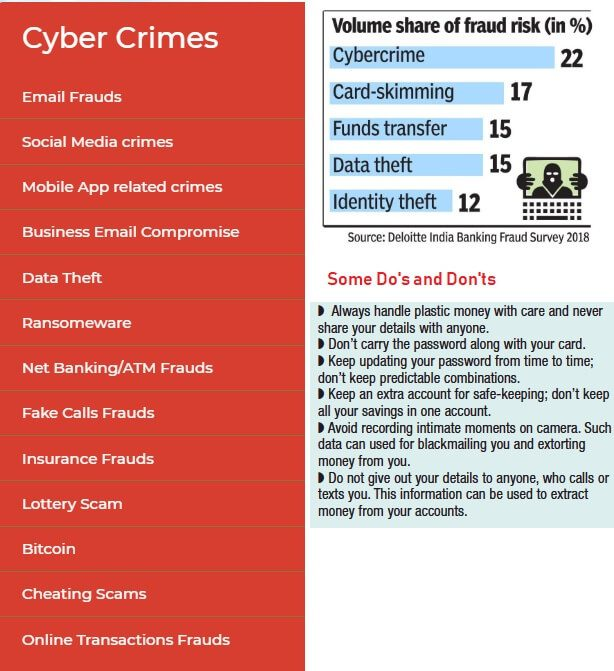 Types of Online Frauds, Dos and Don't