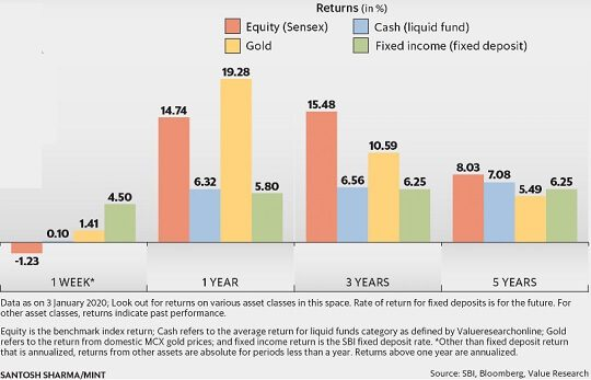Returns of Gold Equity FD over years