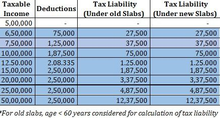 Old or New Tax Slabs for FY 2020-21: Amount at which tax are same
