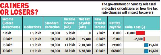 Example of Income Tax calculation for old and new tax regime