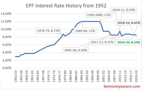 EPF Interest Rate History from 1952 to 2019