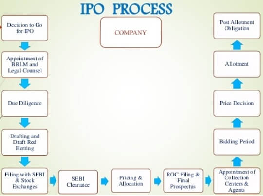 The IPO Process, filing of DHRP, RHP,Bidding,Listing