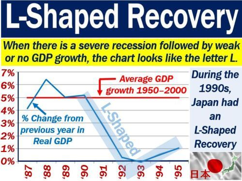 Recession in Japan is an example of L Shaped Recovery