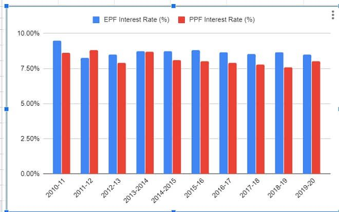 Comparison of Interest rate of EPF and PPF