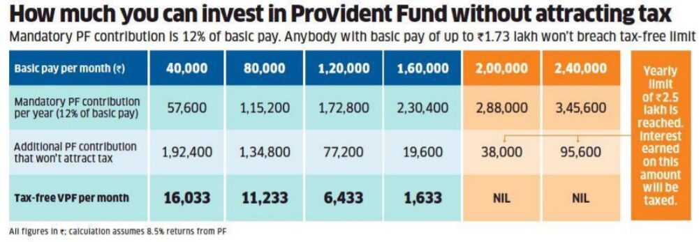 How much can you invest in EPF without attracting tax