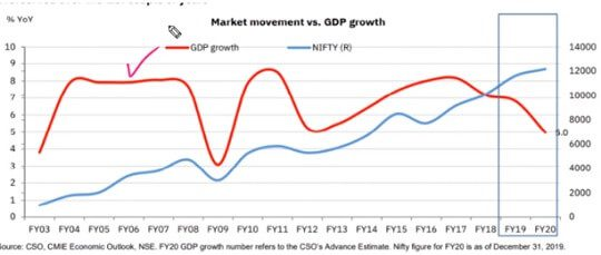 GDP and Nifty Movement