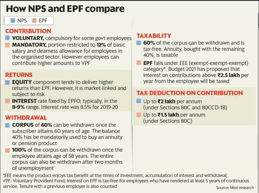 Comparison of NPS and EPF