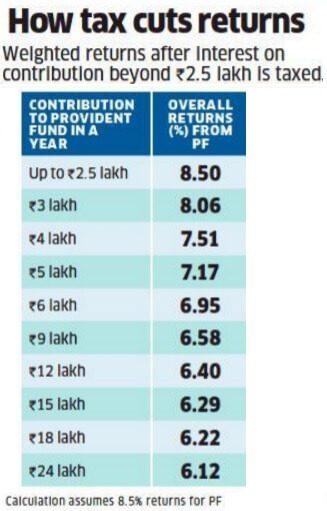 What are EPF returns after the tax