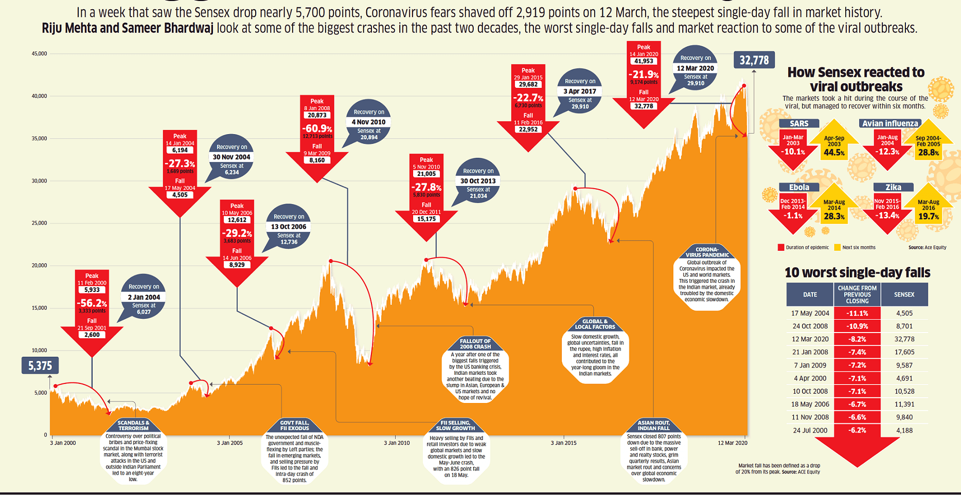 Nifty had V Shape Recovery in 2008 Financial Crisis