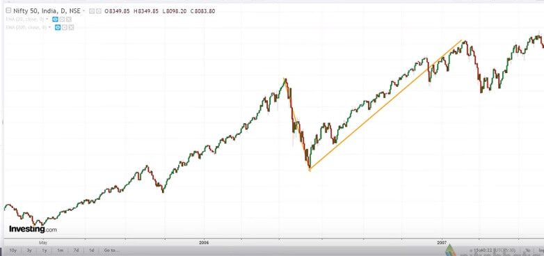 Nifty had V Shape Recovery in 2006-2007