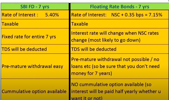 Comparing Fixed Deposits with RBI Floating Saving Bonds