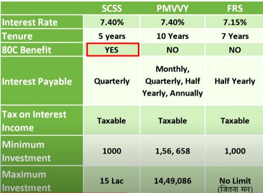 FloatRate Saving Bonds(FRS) with Senior Citizen Scheme and PMVVY